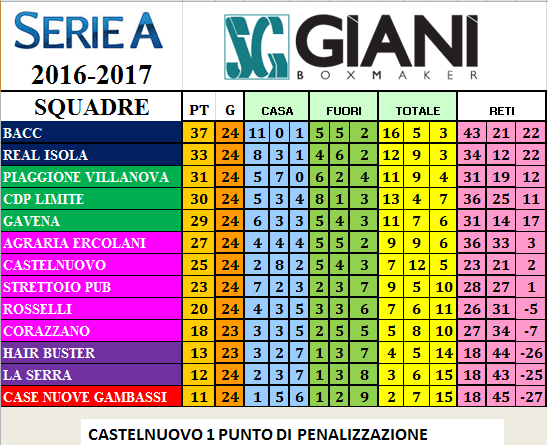 classifica série a 2016 2017